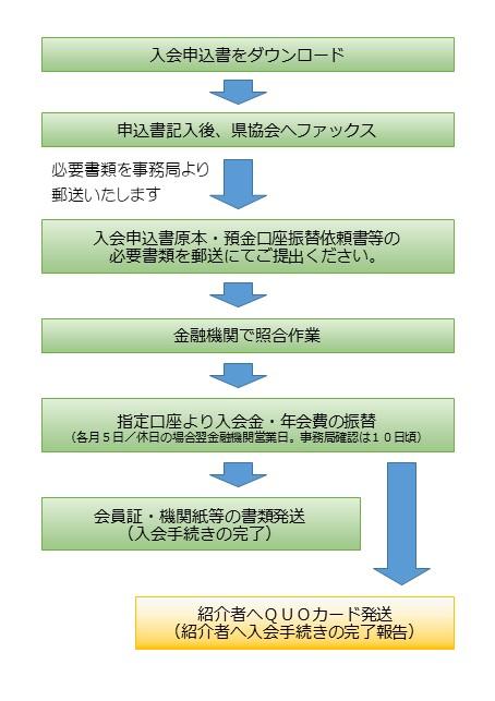 キャンペーン入会手続きの流れ.jpg